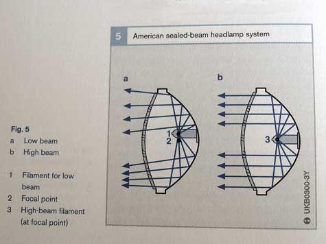 bosch h4 lighting sealed beam design