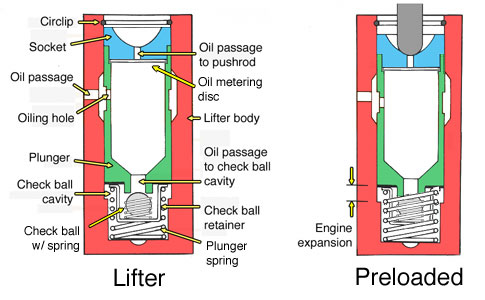 Image result for hydraulic lifter diagram