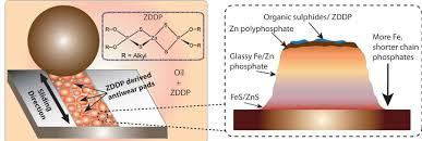 ZDDP molecules